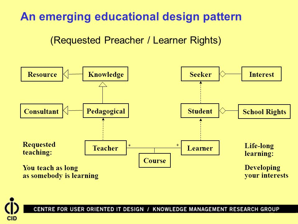 An emerging educational design pattern (Requested Preacher / Learner Rights) School RightsResource SeekerLearner Student Knowledge Life-long TeacherConsultant learning: Pedagogical Interest Developing your interests Requested teaching: You teach as long as somebody is learning Course * *
