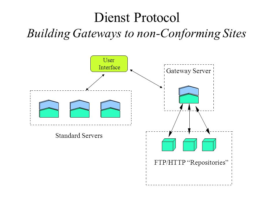 Dienst Protocol Building Gateways to non-Conforming Sites FTP/HTTP Repositories Standard Servers User Interface Gateway Server