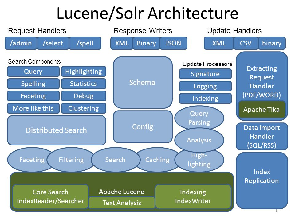 Lucene/Solr Architecture 1 Apache Lucene /select/spellXMLCSVXMLBinaryJSON Data Import Handler (SQL/RSS) Extracting Request Handler (PDF/WORD) CachingF