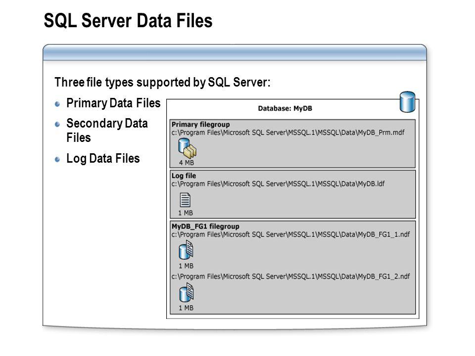 SQL Server Data Files Three file types supported by SQL Server: Primary Data Files Secondary Data Files Log Data Files