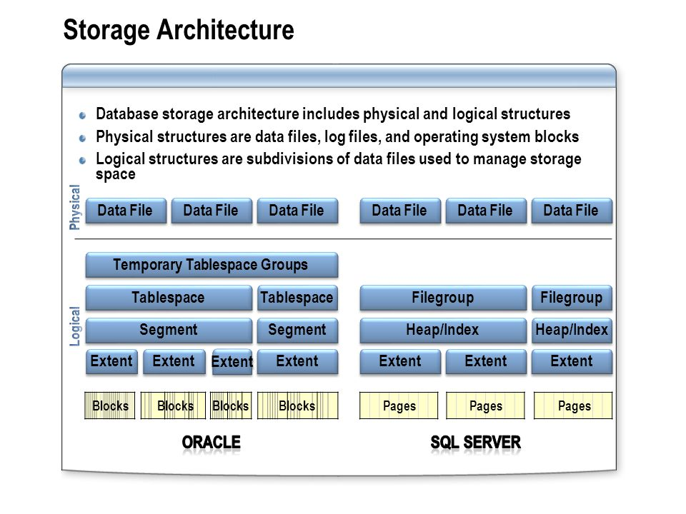 Storage Architecture Database storage architecture includes physical and logical structures Physical structures are data files, log files, and operati