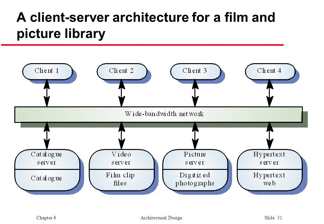 Chapter 6 Architectural Design Slide 31 A client-server architecture for a film and picture library