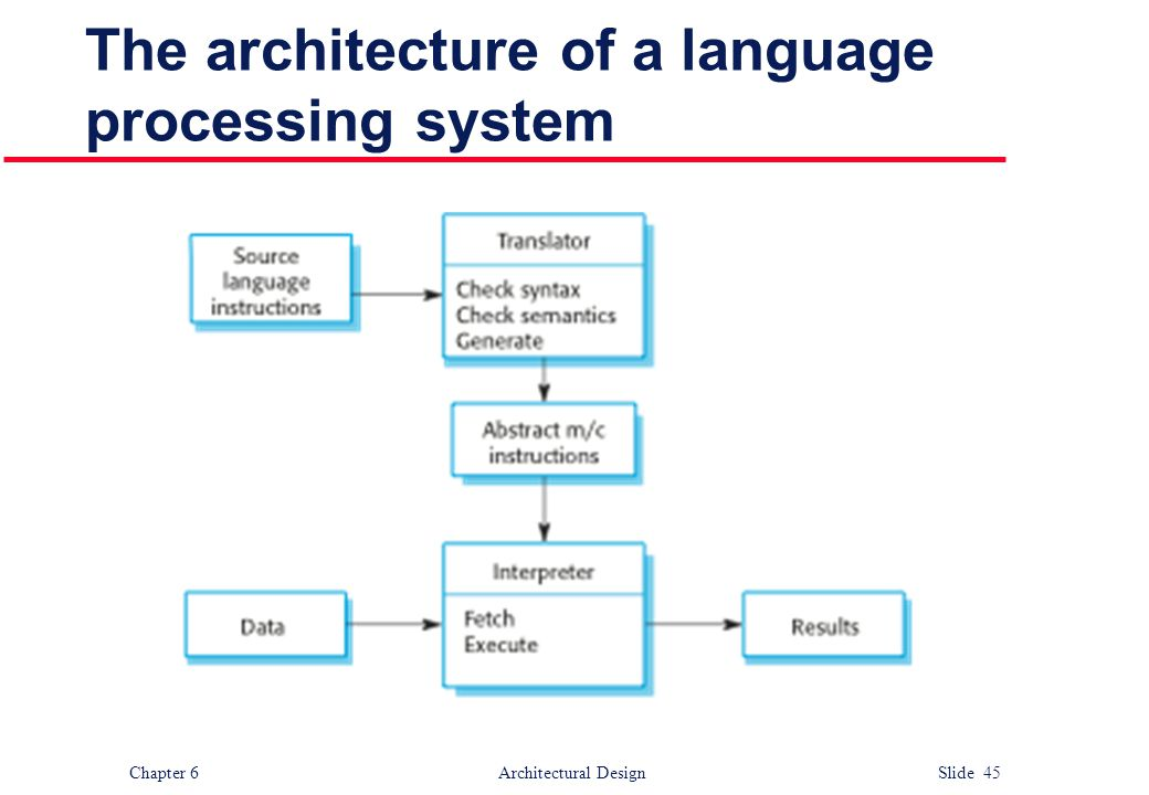 Chapter 6 Architectural Design Slide 45 The architecture of a language processing system