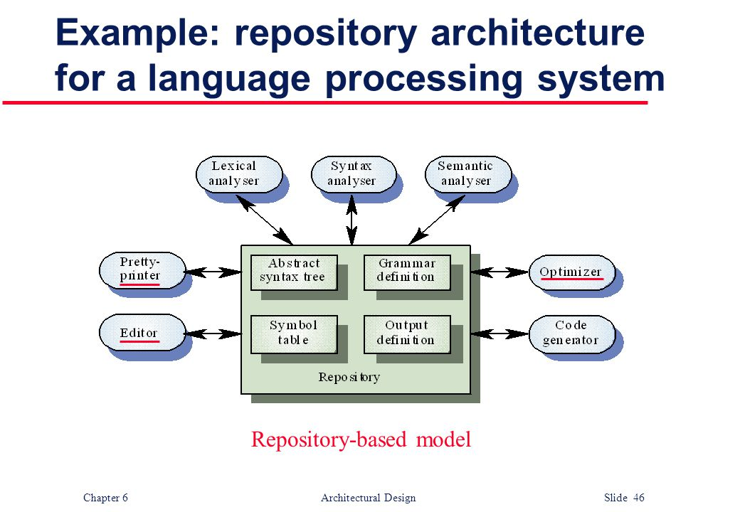 Chapter 6 Architectural Design Slide 46 Example: repository architecture for a language processing system Repository-based model