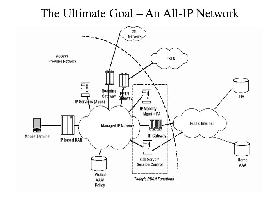 The Ultimate Goal – An All-IP Network