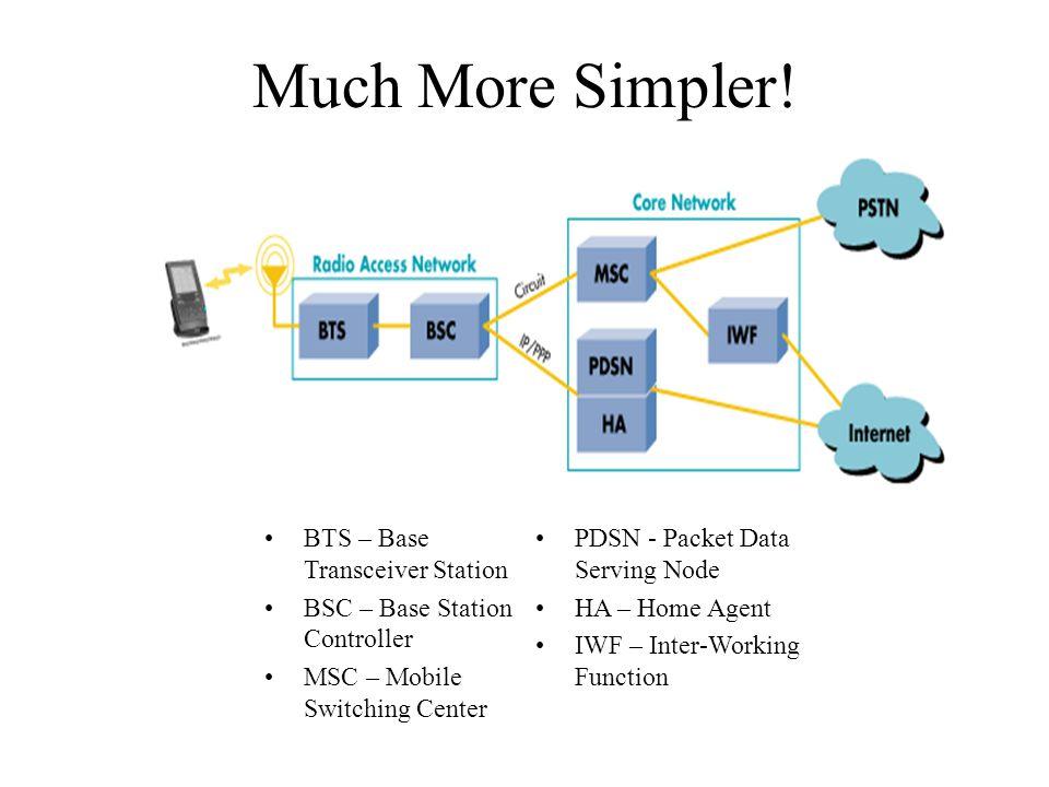 Much More Simpler! BTS – Base Transceiver Station BSC – Base Station Controller MSC – Mobile Switching Center PDSN - Packet Data Serving Node HA – Hom