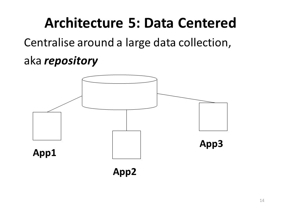 Architecture 5: Data Centered Centralise around a large data collection, aka repository App1 App2 App3 14