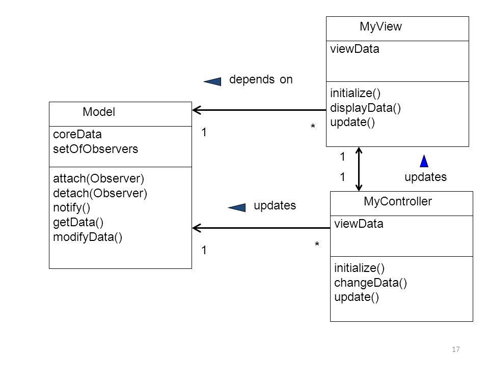Model coreData setOfObservers attach(Observer) detach(Observer) notify() getData() modifyData() MyView viewData initialize() displayData() update() MyController viewData initialize() changeData() update() depends on updates * * 1 1 1 1 17