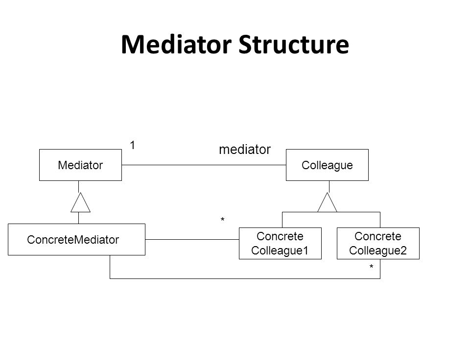 Mediator Structure Mediator ConcreteMediator mediator 1 * * Colleague Concrete Colleague1 Concrete Colleague2