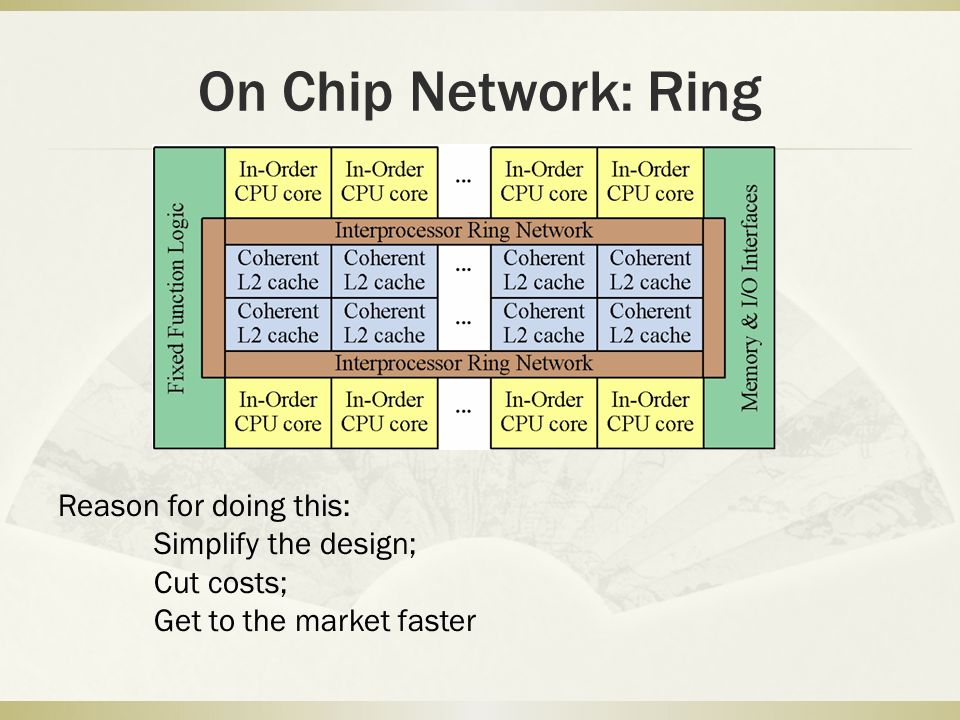 On Chip Network: Ring Reason for doing this: Simplify the design; Cut costs; Get to the market faster