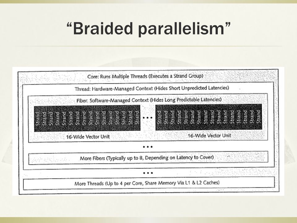 Braided parallelism
