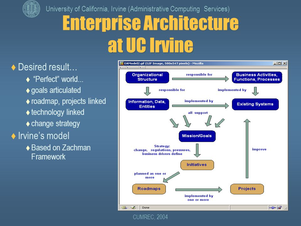 University of California, Irvine (Administrative Computing Services) CUMREC, 2004 Enterprise Architecture at UC Irvine  Desired result…  Perfect world...