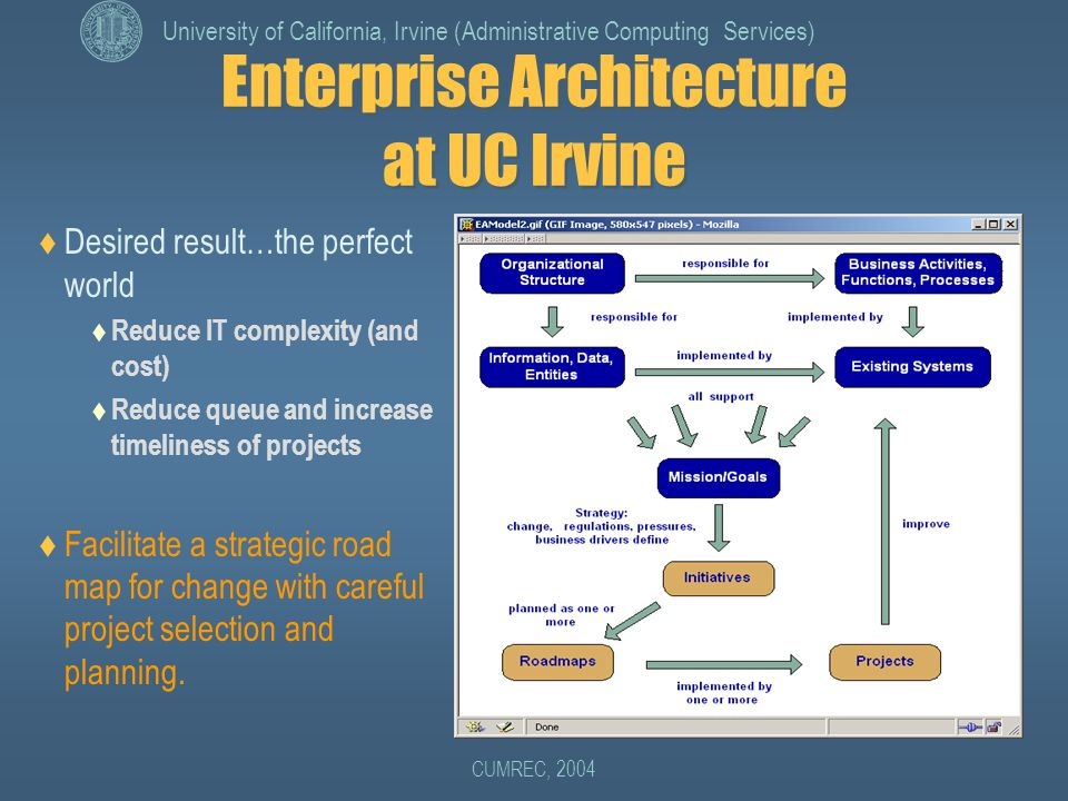 University of California, Irvine (Administrative Computing Services) CUMREC, 2004 Enterprise Architecture at UC Irvine  Desired result…the perfect world  Reduce IT complexity (and cost)  Reduce queue and increase timeliness of projects  Facilitate a strategic road map for change with careful project selection and planning.