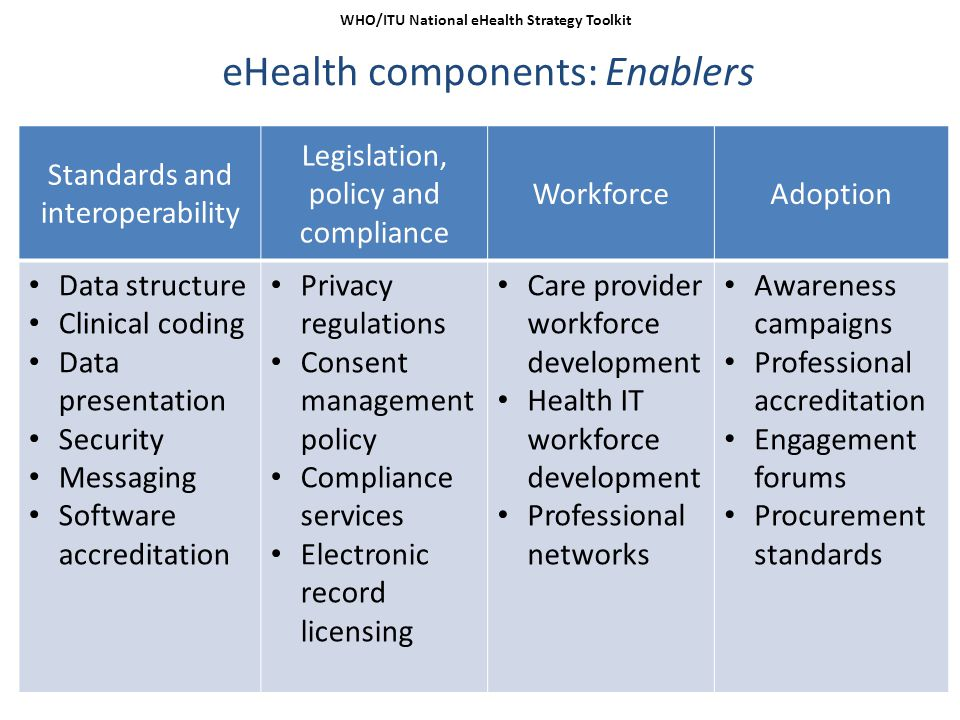 12 eHealth components: Enablers WHO/ITU National eHealth Strategy Toolkit Standards and interoperability Legislation, policy and compliance WorkforceA