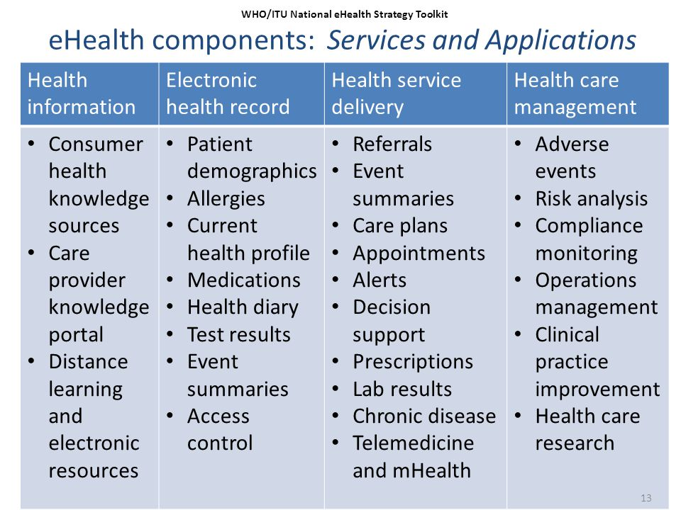 eHealth components: Services and Applications 13 WHO/ITU National eHealth Strategy Toolkit Health information Electronic health record Health service