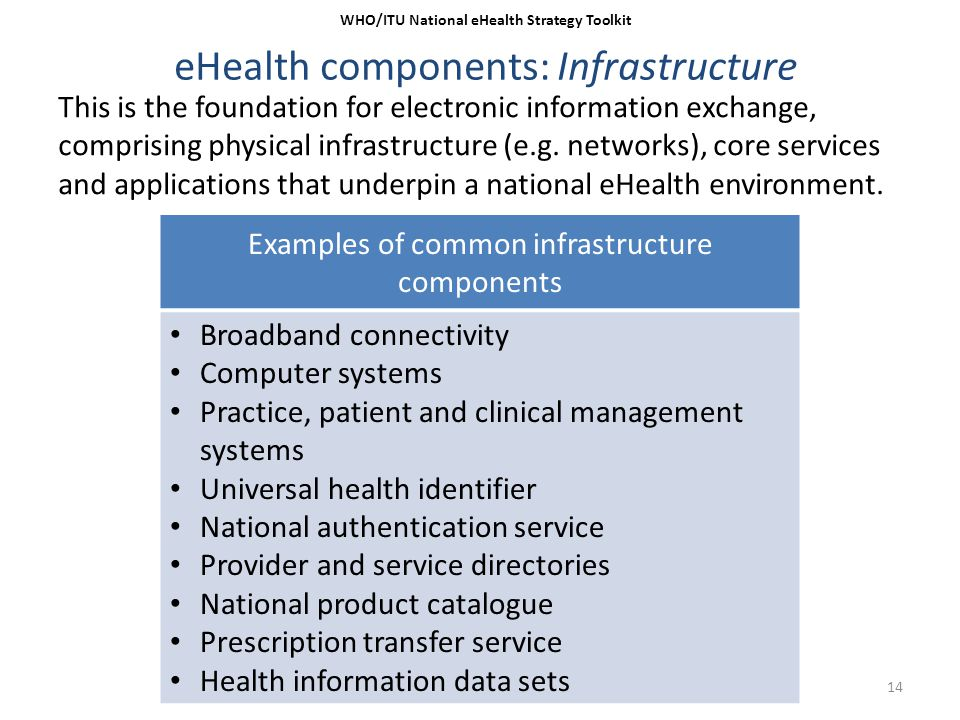 14 eHealth components: Infrastructure WHO/ITU National eHealth Strategy Toolkit Examples of common infrastructure components Broadband connectivity Co