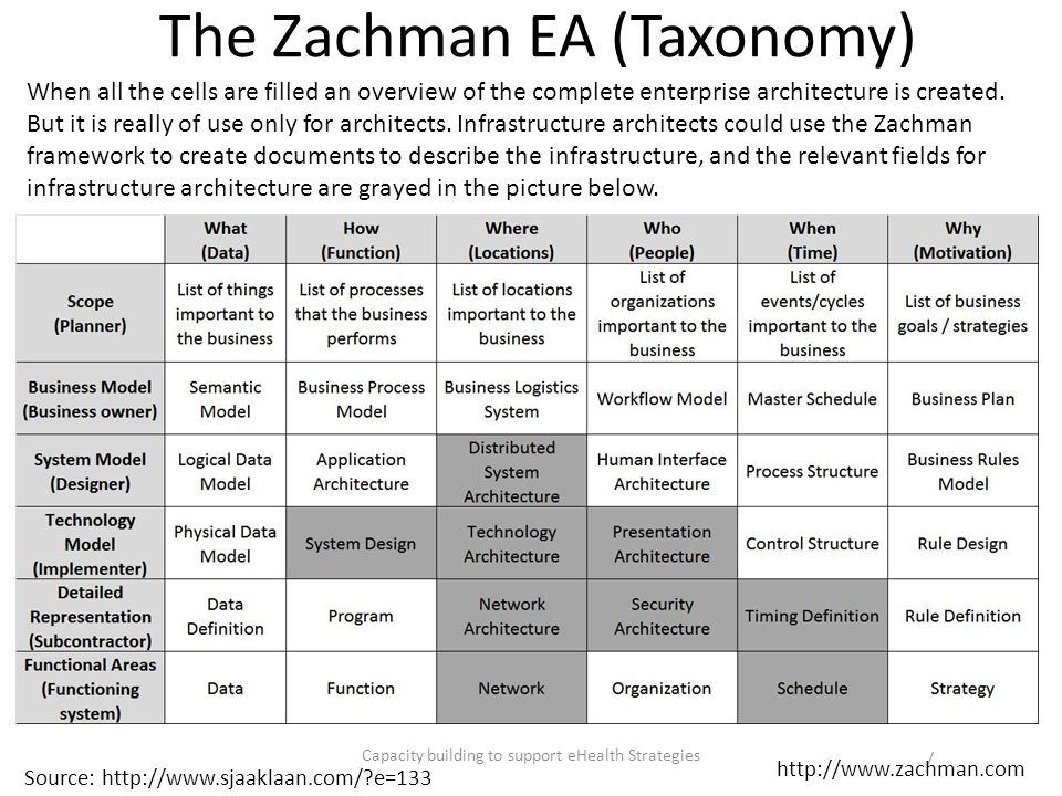 The Zachman EA (Taxonomy) Capacity building to support eHealth Strategies / Source: http://www.sjaaklaan.com/?e=133 When all the cells are filled an o