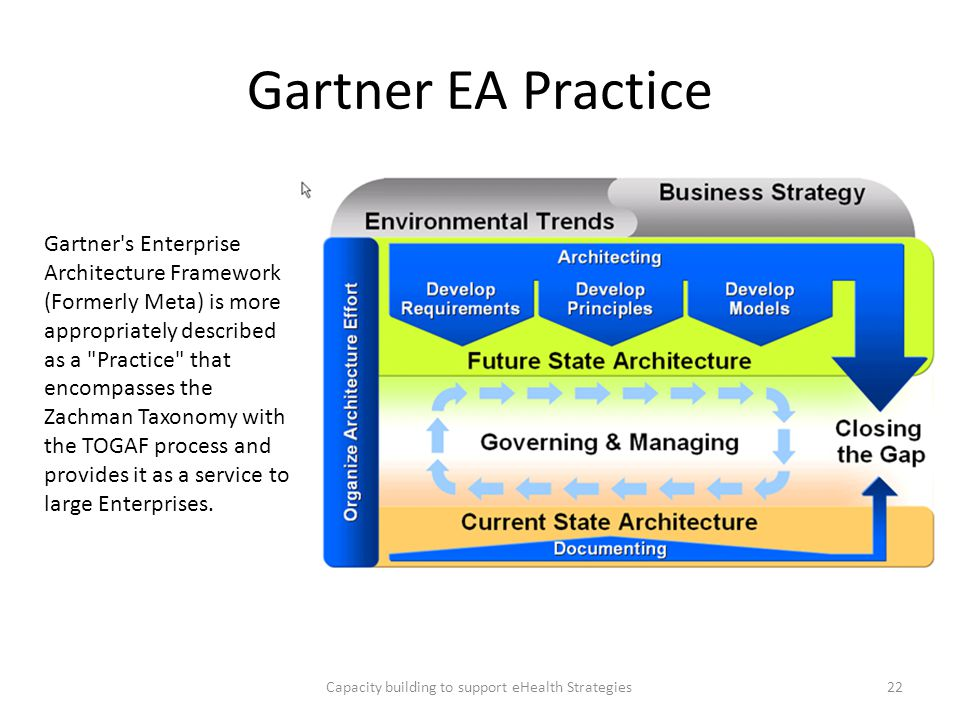 Gartner EA Practice Capacity building to support eHealth Strategies22 Gartner's Enterprise Architecture Framework (Formerly Meta) is more appropriatel