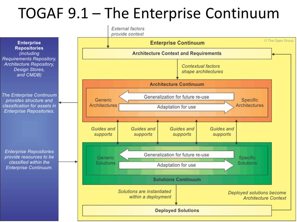 TOGAF 9.1 – The Enterprise Continuum