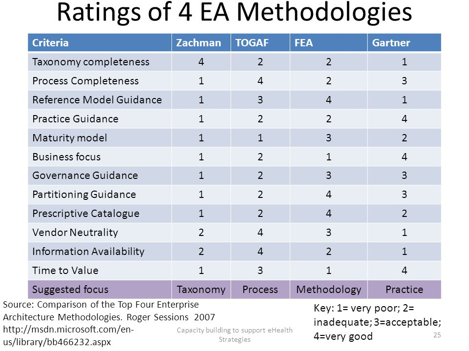 Ratings of 4 EA Methodologies Capacity building to support eHealth Strategies 25 CriteriaZachmanTOGAFFEAGartner Taxonomy completeness4221 Process Comp