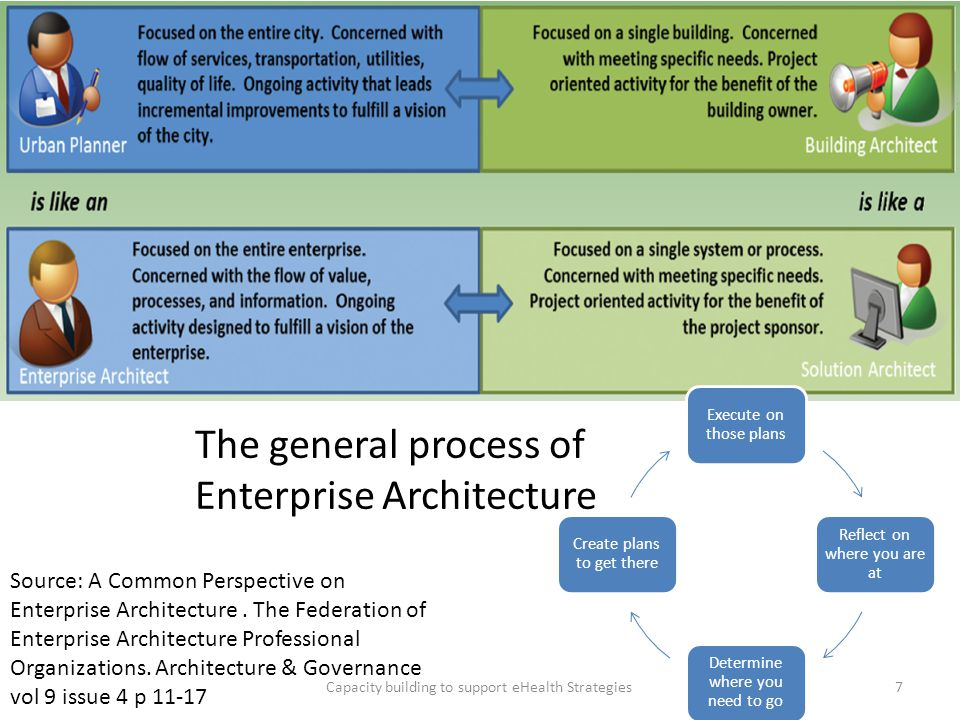 Capacity building to support eHealth Strategies7 Source: A Common Perspective on Enterprise Architecture. The Federation of Enterprise Architecture Pr