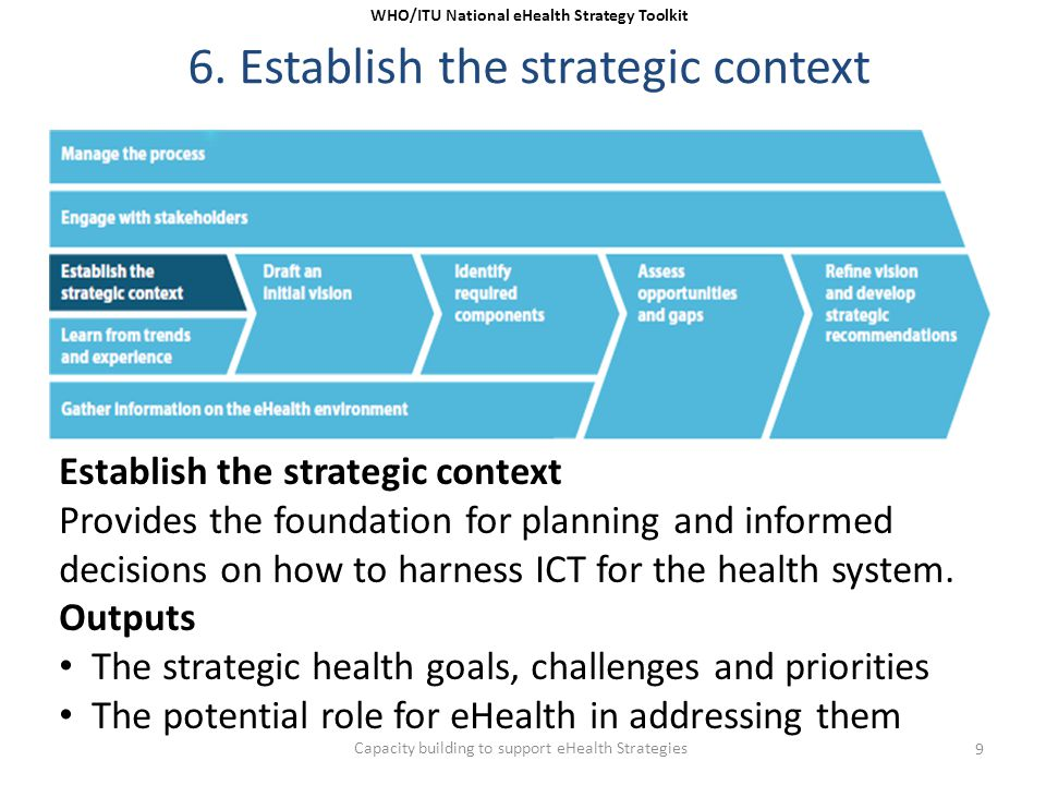 6. Establish the strategic context Establish the strategic context Provides the foundation for planning and informed decisions on how to harness ICT f