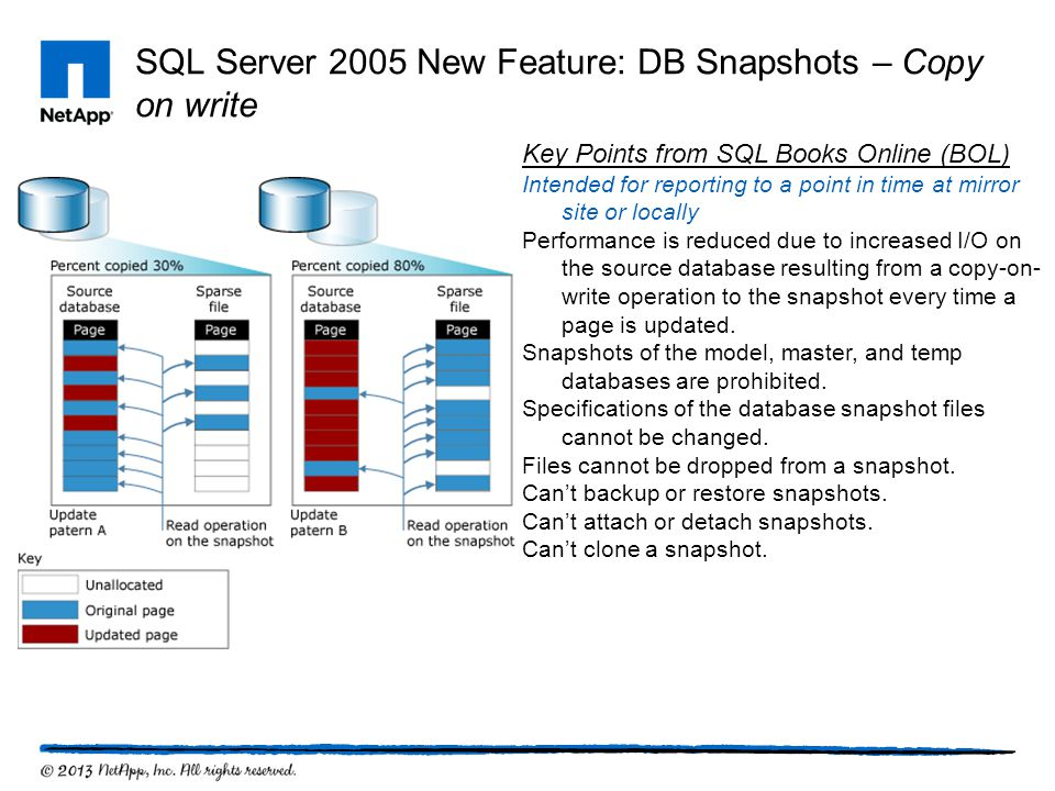 SQL Server 2005 New Feature: DB Snapshots – Copy on write Key Points from SQL Books Online (BOL) Intended for reporting to a point in time at mirror s
