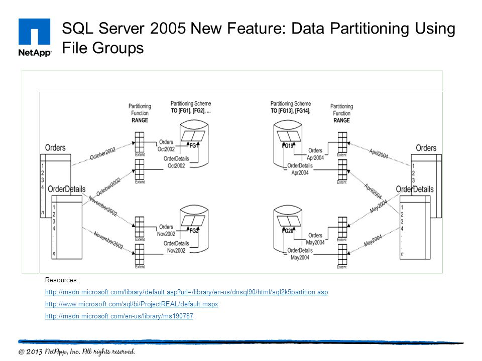 SQL Server 2005 New Feature: Data Partitioning Using File Groups Resources: http://msdn.microsoft.com/library/default.asp?url=/library/en-us/dnsql90/h
