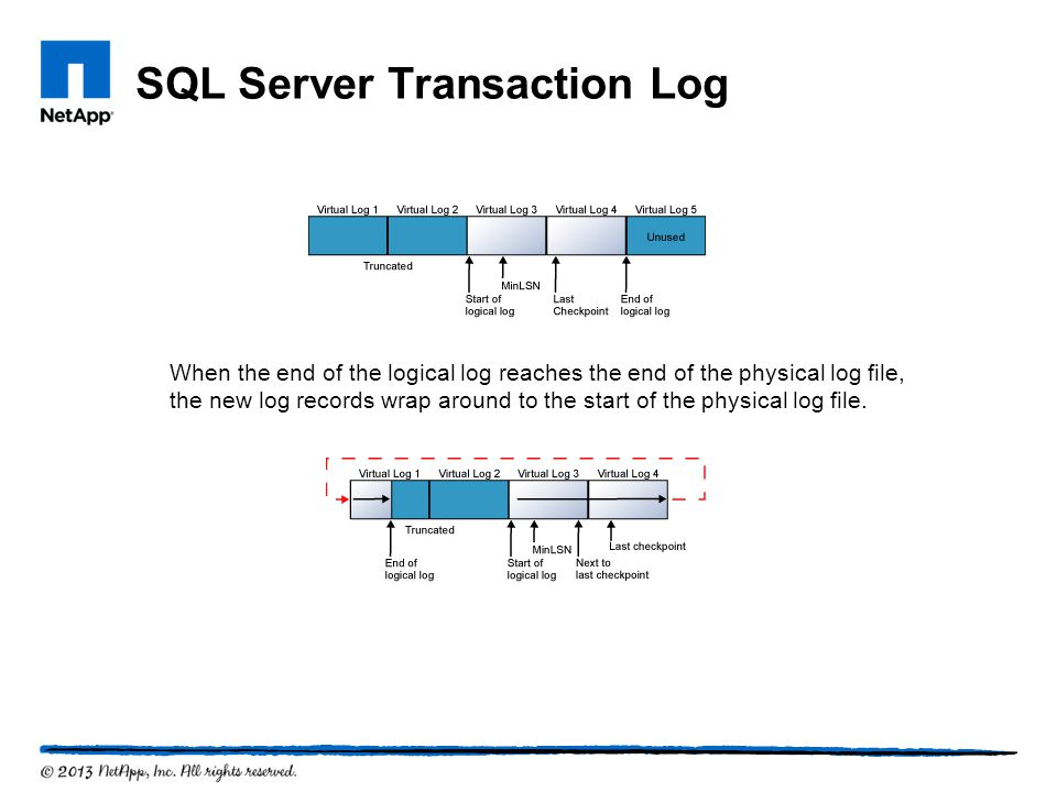 SQL Server Transaction Log When the end of the logical log reaches the end of the physical log file, the new log records wrap around to the start of t