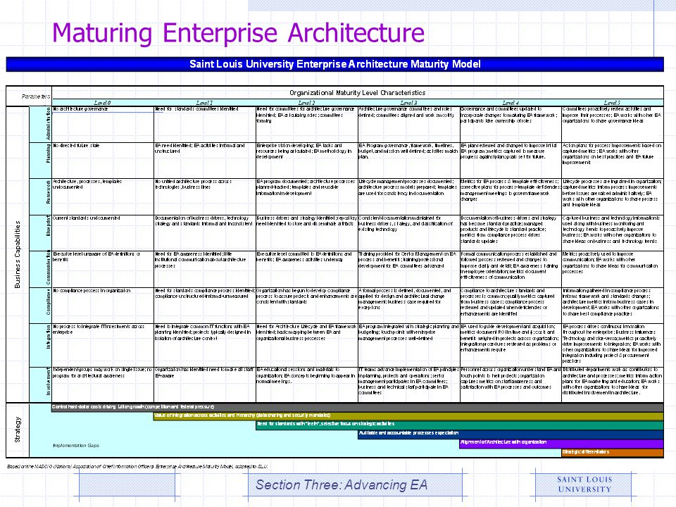 Maturing Enterprise Architecture Section Three: Advancing EA