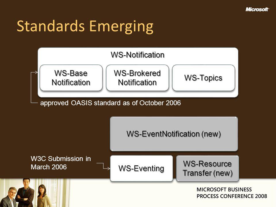 Standards Emerging WS-NotificationWS-Notification WS-Base Notification WS-BrokeredNotificationWS-BrokeredNotificationWS-TopicsWS-Topics approved OASIS