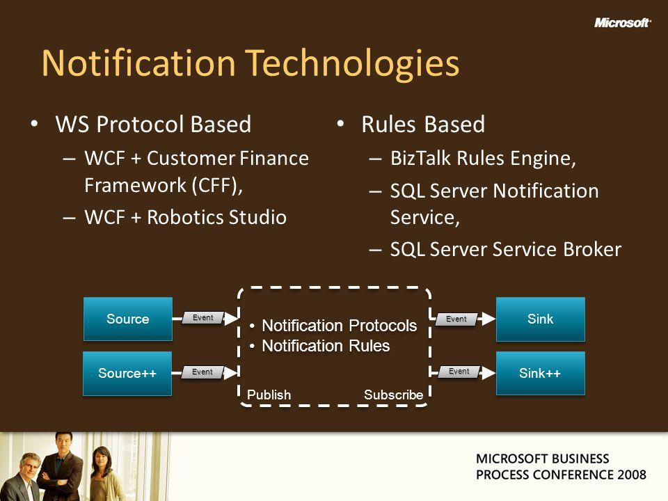 Notification Technologies WS Protocol Based – WCF + Customer Finance Framework (CFF), – WCF + Robotics Studio Rules Based – BizTalk Rules Engine, – SQ