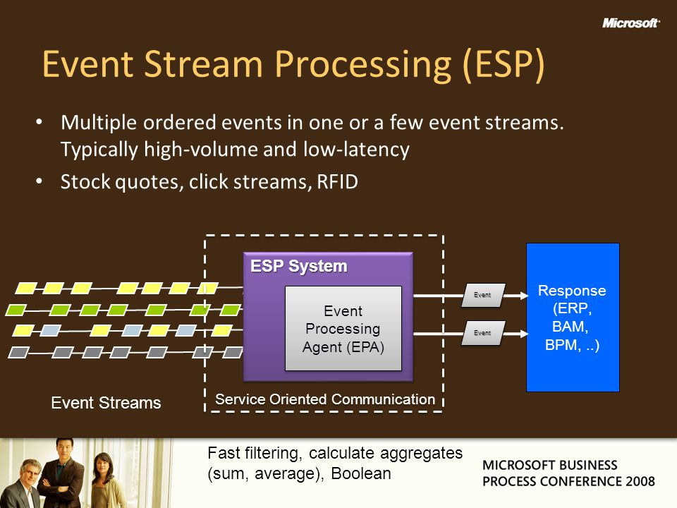 Event Stream Processing (ESP) Multiple ordered events in one or a few event streams. Typically high-volume and low-latency Stock quotes, click streams