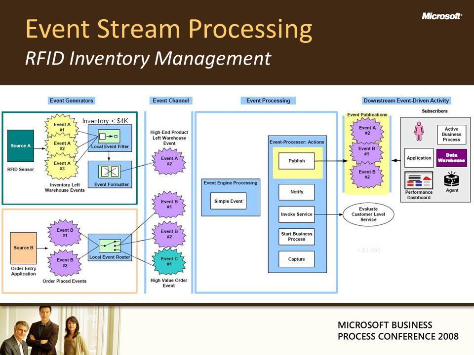 Event Stream Processing RFID Inventory Management Inventory < $4K > $1,500