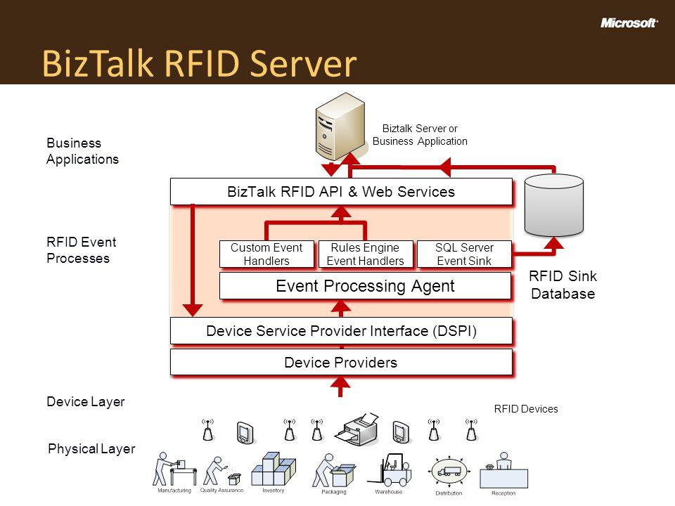 BizTalk RFID Server Event Processing Agent Custom Event Handlers Rules Engine Event Handlers SQL Server Event Sink BizTalk RFID API & Web Services RFI