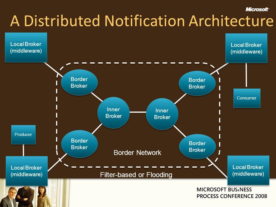 A Distributed Notification Architecture Local Broker (middleware) Border Broker Inner Broker Inner Broker Inner Broker Inner Broker Border Broker Loca