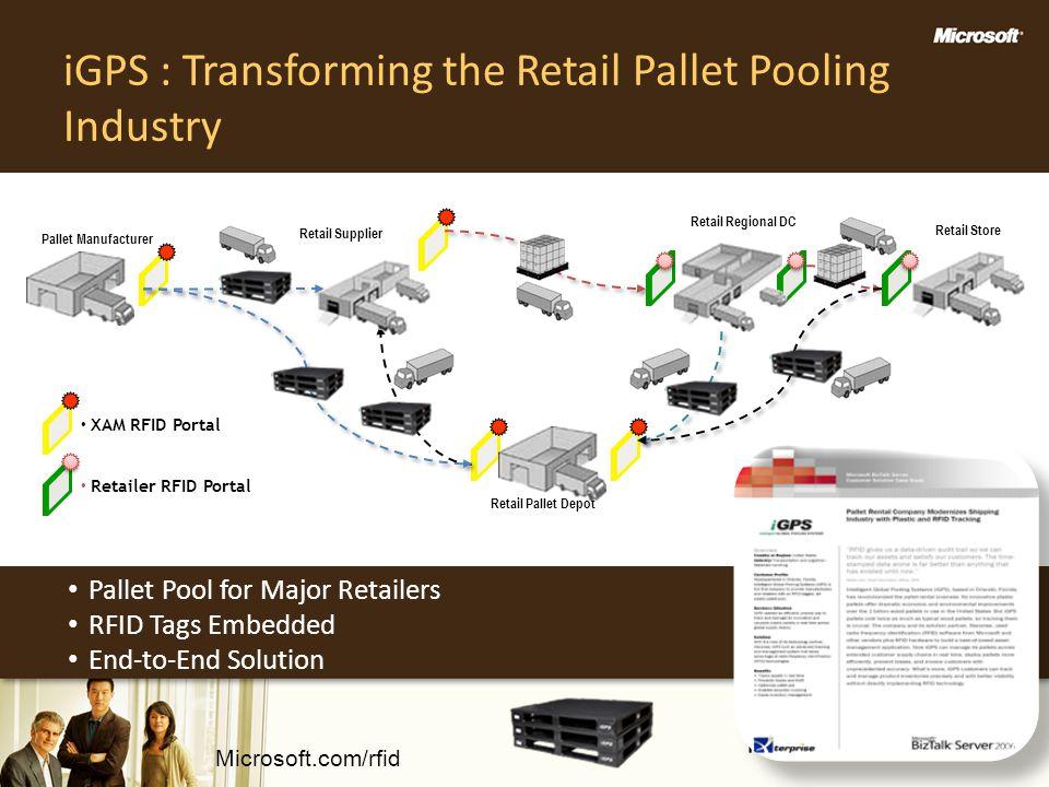 iGPS : Transforming the Retail Pallet Pooling Industry Retail Store Pallet Manufacturer Retail Supplier Retail Regional DC Retail Pallet Depot XAM RFI