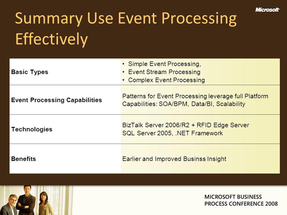 Summary Use Event Processing Effectively Technologies BizTalk Server 2006/R2 + RFID Edge Server SQL Server 2005,.NET Framework Event Processing Capabi