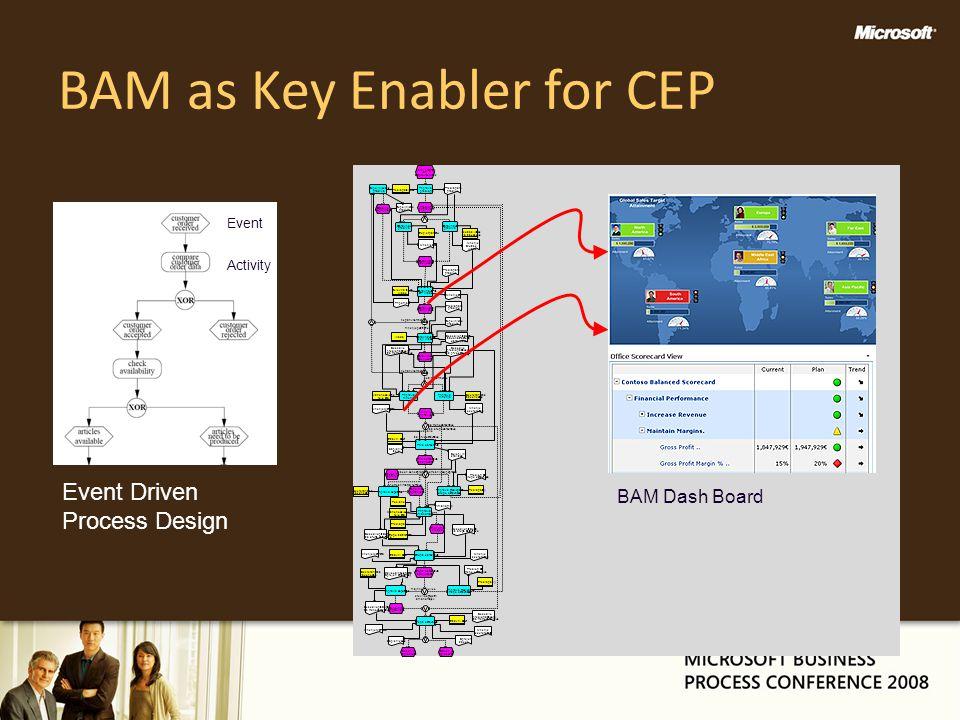 BAM as Key Enabler for CEP Event Driven Process Design BAM Dash Board Event Activity