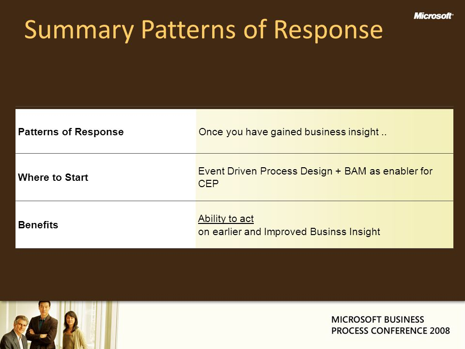 Summary Patterns of Response Benefits Ability to act on earlier and Improved Businss Insight Where to Start Event Driven Process Design + BAM as enabl