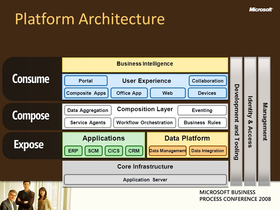 Platform Architecture User Experience Composite AppsOffice AppDevicesWeb PortalCollaboration Composition Layer Data Aggregation Workflow Orchestration