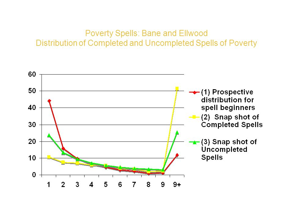 Poverty Spells: Bane and Ellwood Distribution of Completed and Uncompleted Spells of Poverty