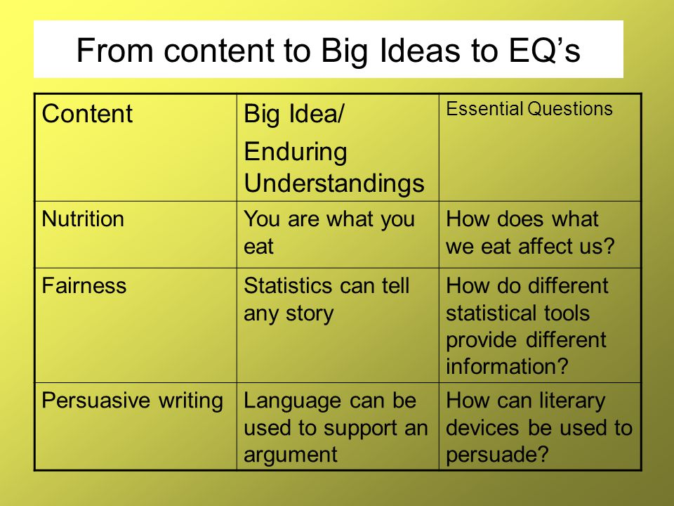 From content to Big Ideas to EQ's ContentBig Idea/ Enduring Understandings Essential Questions NutritionYou are what you eat How does what we eat affe