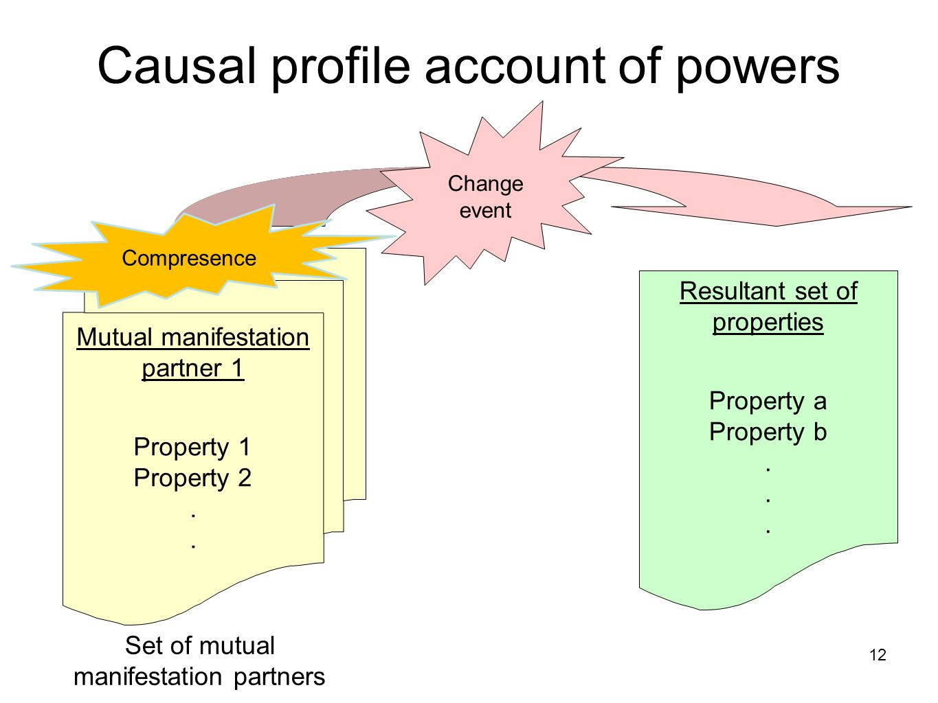 Causal profile account of powers Mutual manifestation partner 1 Property 1 Property 2.