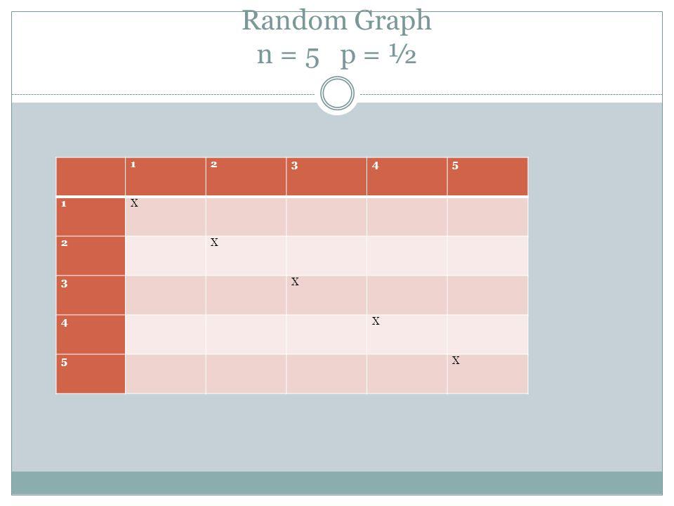 Random Graph n = 5 p = ½ 12345 1X 2 X 3 X 4 X 5 X