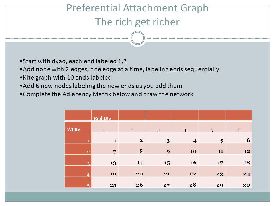 Preferential Attachment Graph The rich get richer Red Die White123456 1 123456 2 789101112 3 131415161718 4 192021222324 5 252627282930 Start with dya