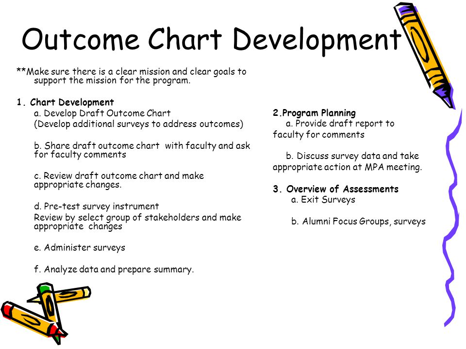 Outcome Chart Development **Make sure there is a clear mission and clear goals to support the mission for the program.