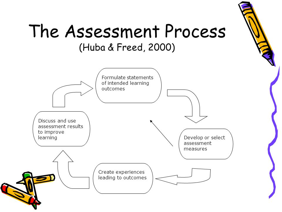 The Assessment Process (Huba & Freed, 2000) Formulate statements of intended learning outcomes Develop or select assessment measures Create experiences leading to outcomes Discuss and use assessment results to improve learning