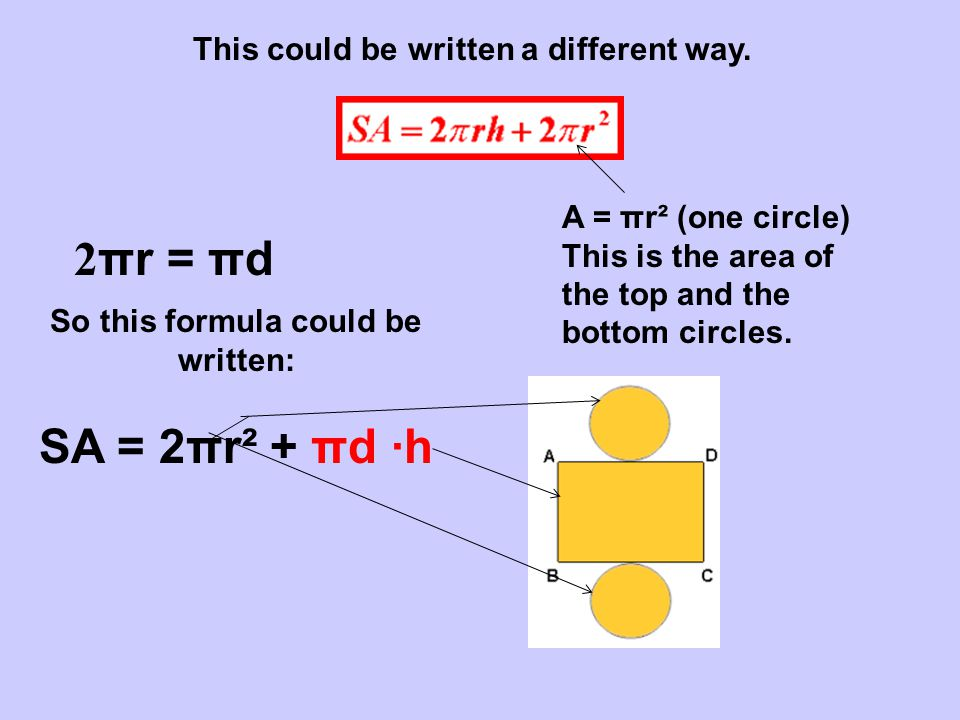 This could be written a different way. A = πr² (one circle) This is the area of the top and the bottom circles. 2 πr = πd So this formula could be wri