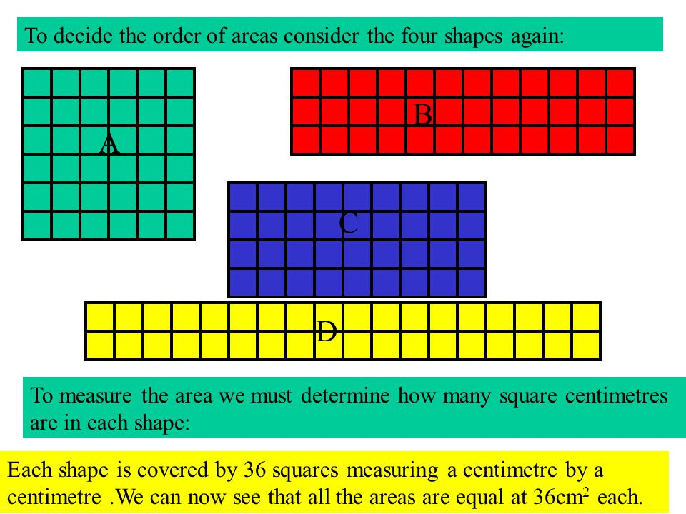 A B C D To decide the order of areas consider the four shapes again: To measure the area we must determine how many square centimetres are in each sha